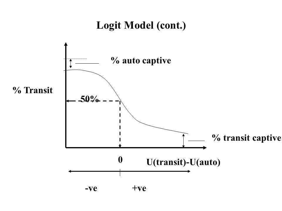 Logit Model (Continued) Multinomial vs.