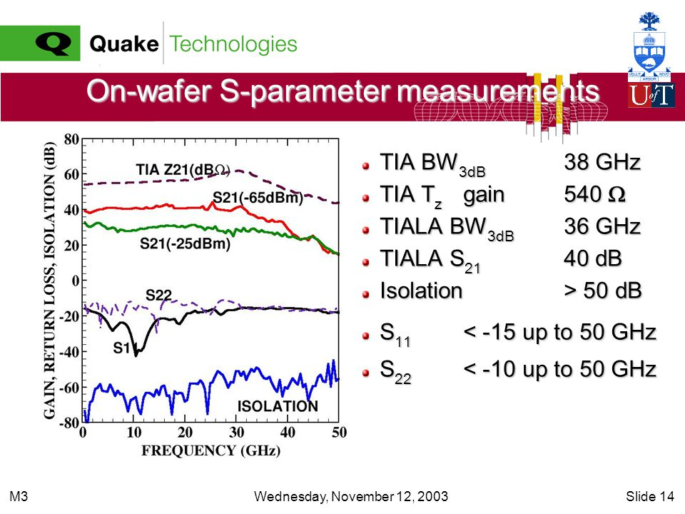 Wednesday, November 12, 2003Slide 14M3 On-wafer S-parameter measurements TIA BW 3dB 38 GHz TIA T z gain540 TIA T z gain540 TIALA BW 3dB 36 GHz TIALA S 21 40 dB Isolation > 50 dB S 11 < -15 up to 50 GHz S 22 < -10 up to 50 GHz