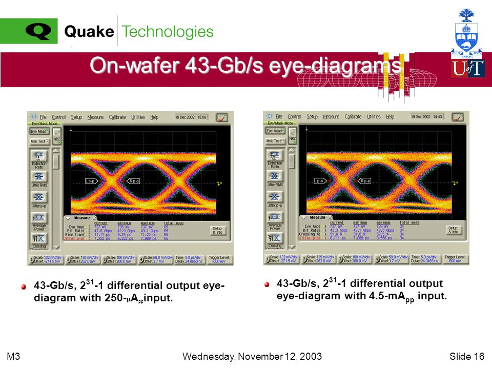 Wednesday, November 12, 2003Slide 16M3 On-wafer 43-Gb/s eye-diagrams 43-Gb/s, 2 31 -1 differential output eye-diagram with 4.5-mA pp input.