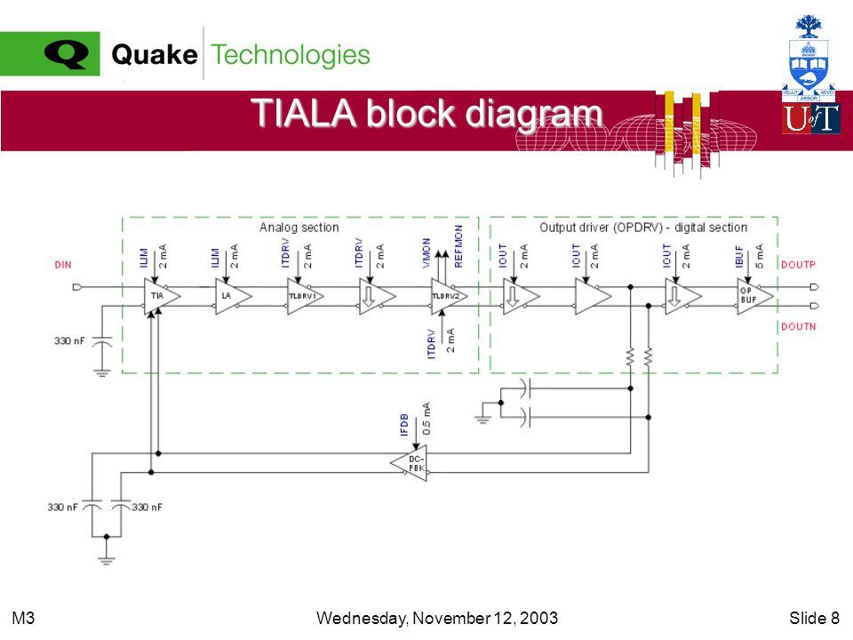 Wednesday, November 12, 2003Slide 8M3 TIALA block diagram