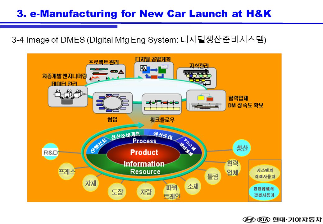 3. e-Manufacturing for New Car Launch at H&K 3-4 Image of DMES (Digital Mfg Eng System: )
