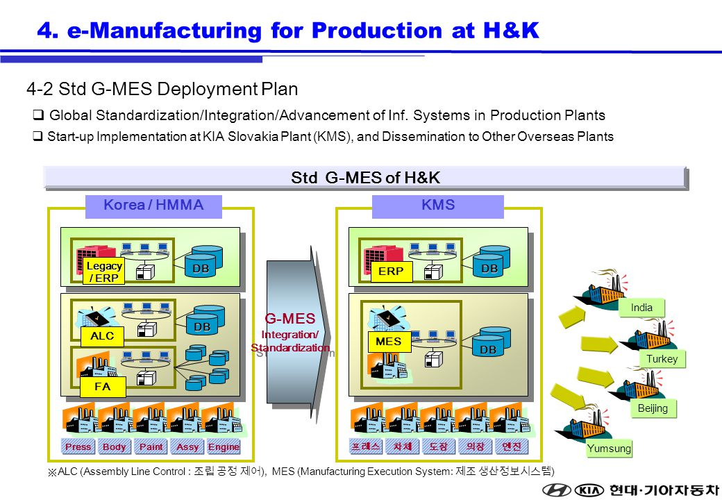 Std G-MES of H&K G-MES Integration/ Standardization G-MES Integration/ Standardization ALC FA DB Legacy / ERP DB PressBodyPaintAssyEngine ERP DB MES DB Korea / HMMAKMS ALC (Assembly Line Control : ), MES (Manufacturing Execution System: ) India Beijing Yumsung Turkey Global Standardization/Integration/Advancement of Inf.
