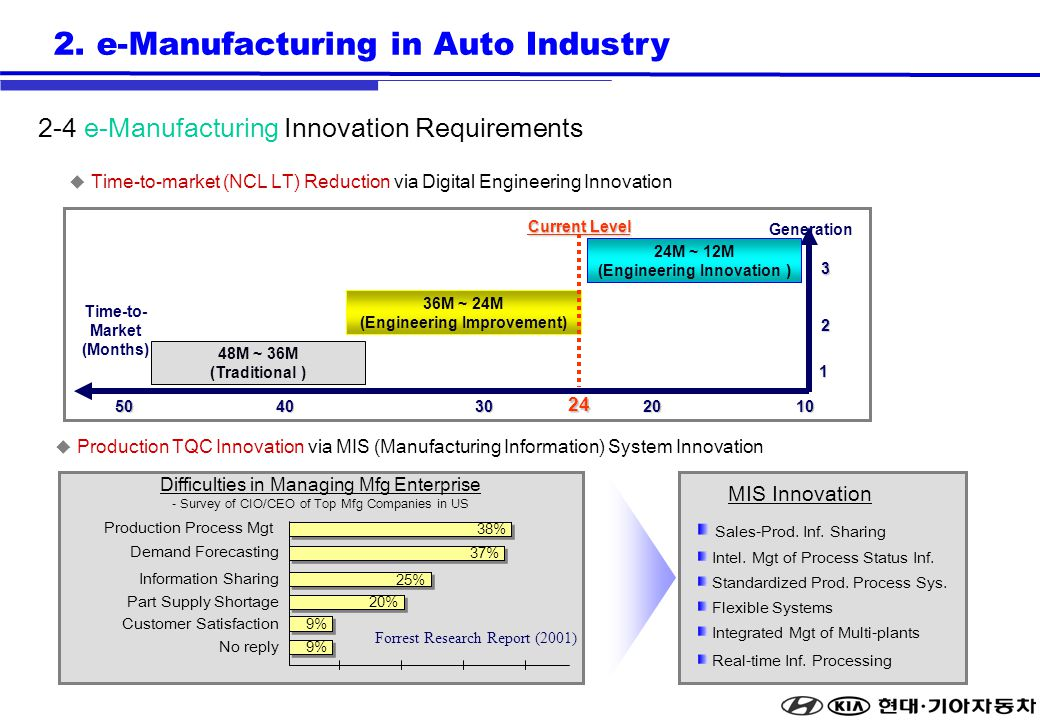 Production TQC Innovation via MIS (Manufacturing Information) System Innovation Production Process Mgt Customer Satisfaction Demand Forecasting Part S