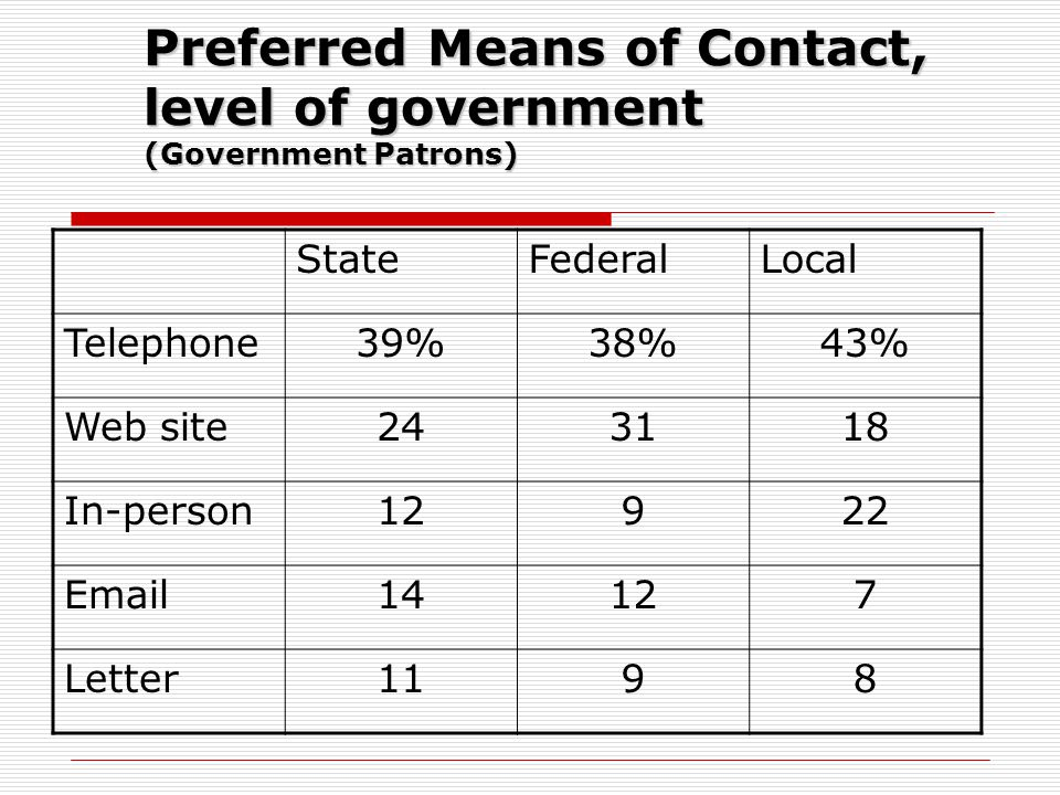Preferred Means of Contact, level of government (Government Patrons) StateFederalLocal Telephone39%38%43% Web site243118 In-person12922 Email14127 Let