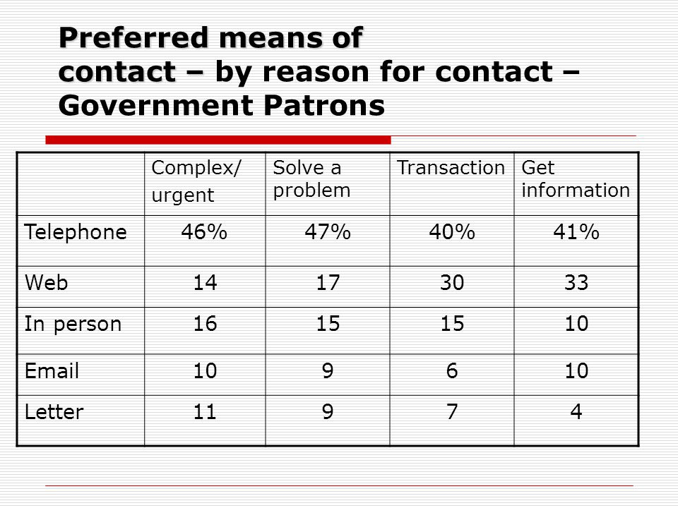 Preferred means of contact – Preferred means of contact – by reason for contact – Government Patrons Complex/ urgent Solve a problem TransactionGet in