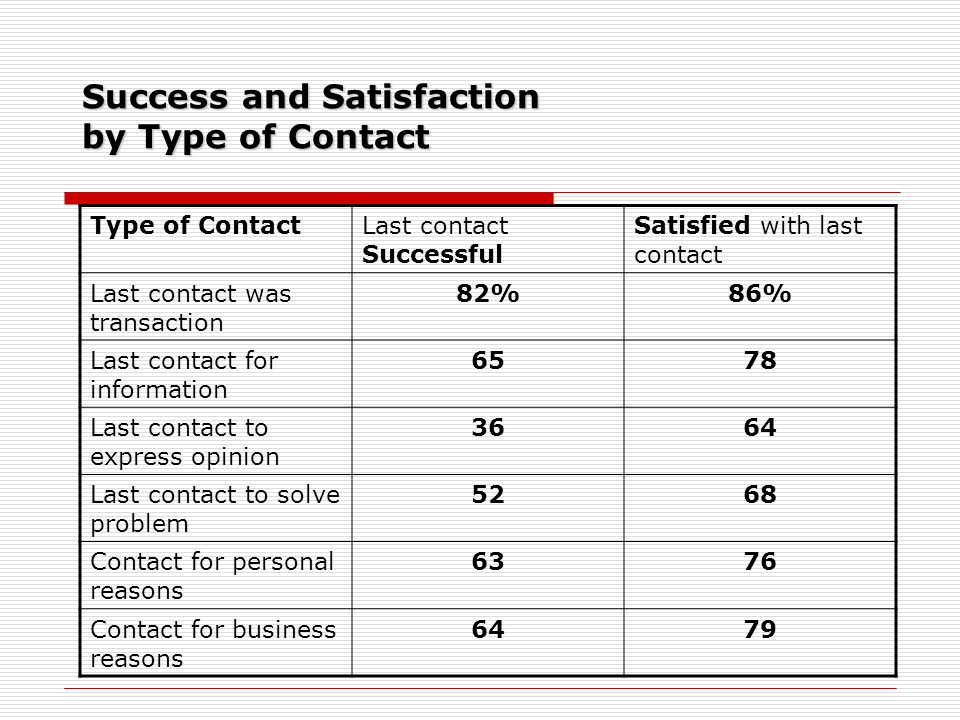 Success and Satisfaction by Type of Contact Type of ContactLast contact Successful Satisfied with last contact Last contact was transaction 82%86% Las