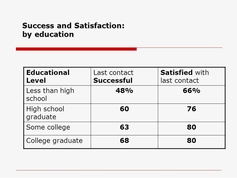 Success and Satisfaction: by education Educational Level Last contact Successful Satisfied with last contact Less than high school 48%66% High school