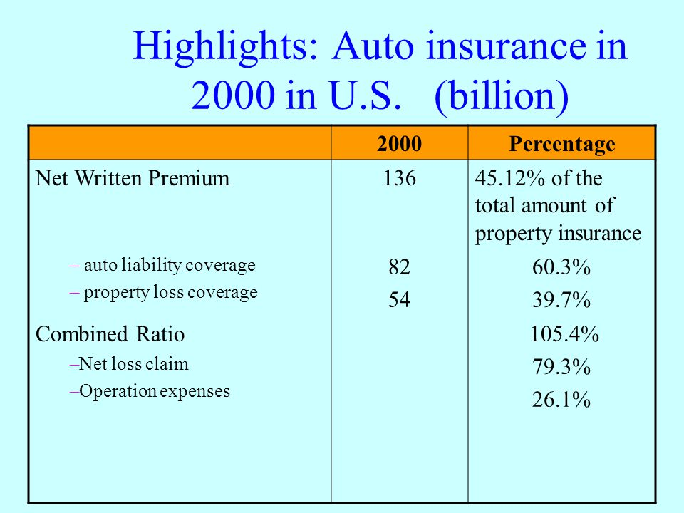 Highlights: Auto insurance in 2000 in U.S. (billion) 2000Percentage Net Written Premium13645.12% of the total amount of property insurance – auto liab