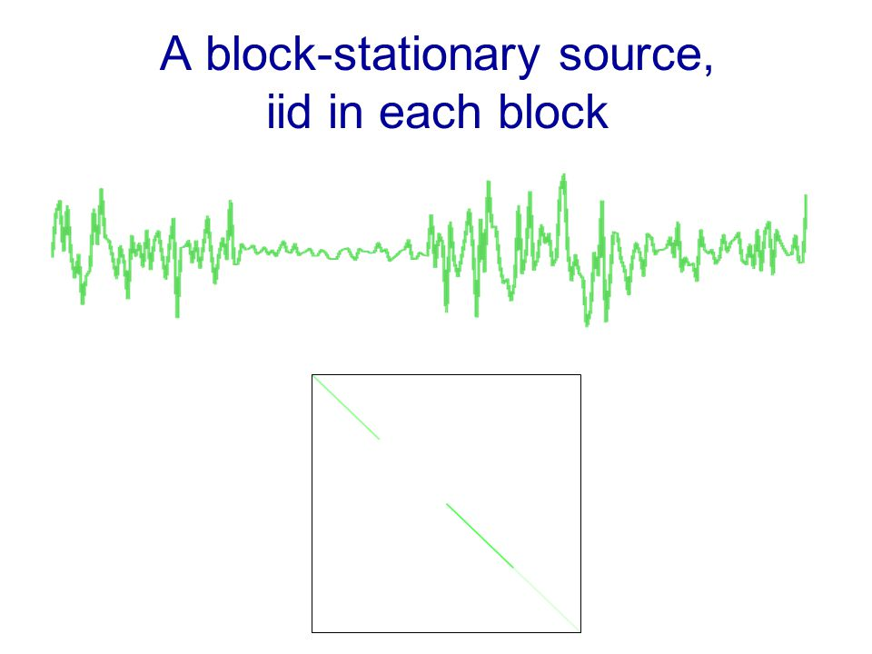 A block-stationary source, iid in each block