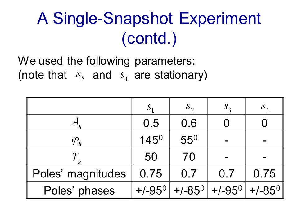 A Single-Snapshot Experiment (contd.) We used the following parameters: (note that and are stationary) 000.60.5 --55 0 145 0 --7050 0.750.7 0.75Poles magnitudes +/-85 0 +/-95 0 +/-85 0 +/-95 0 Poles phases