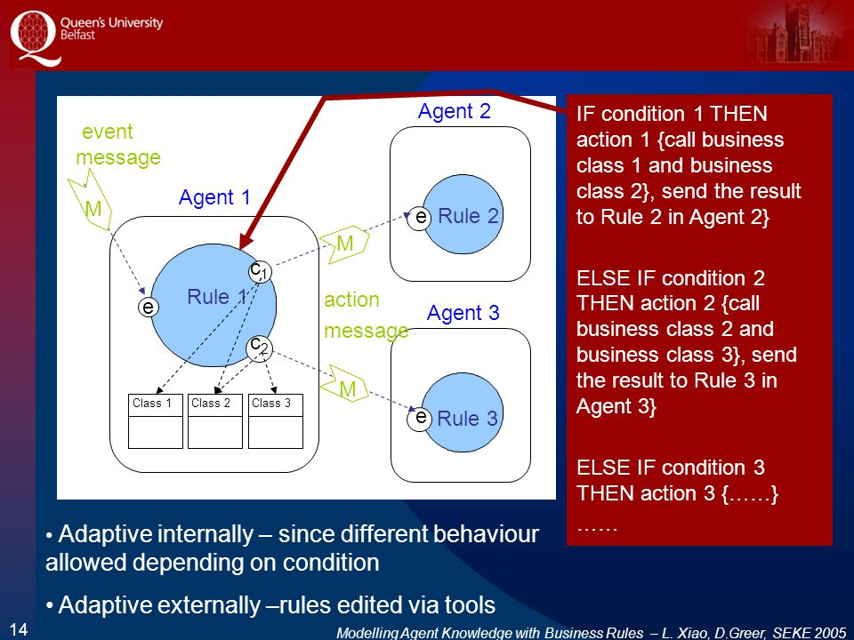 Modelling Agent Knowledge with Business Rules – L. Xiao, D.Greer, SEKE 2005 14 event message Agent 3 e Rule 3 Agent 2 e Rule 2 Agent 1 Rule 1 action m