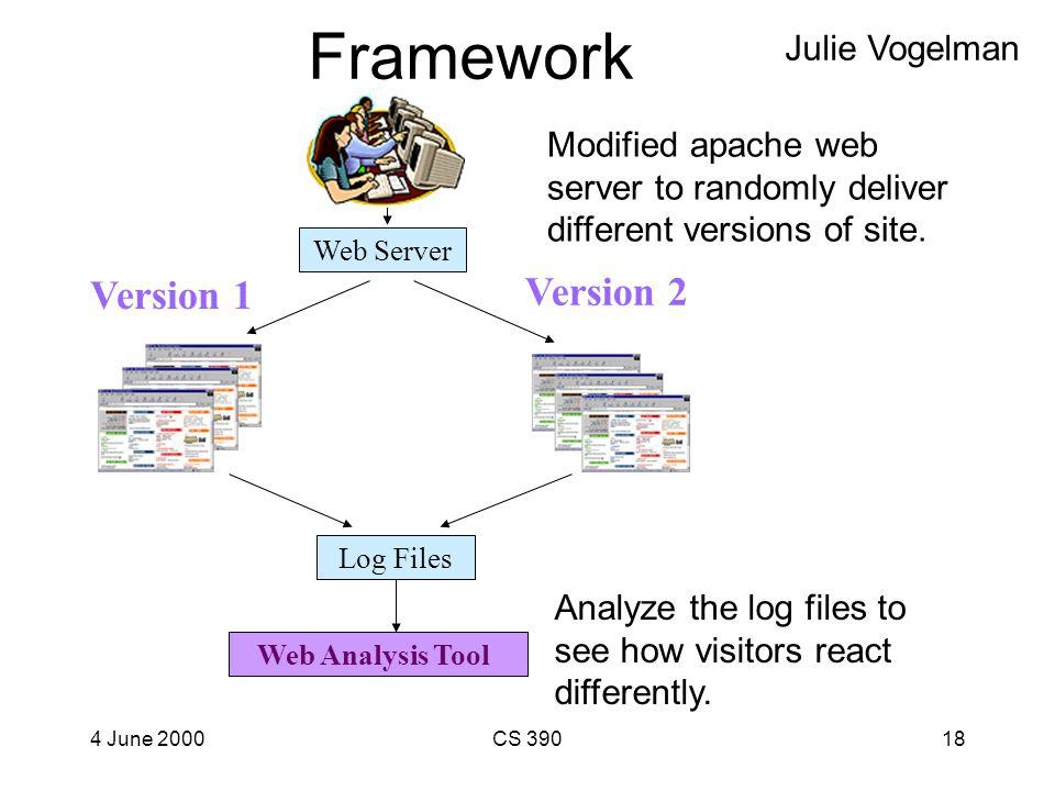 4 June 2000CS 39017 Web Site Analysis Framework l How should we decide if one web site design is better than another? l Many books written on this top
