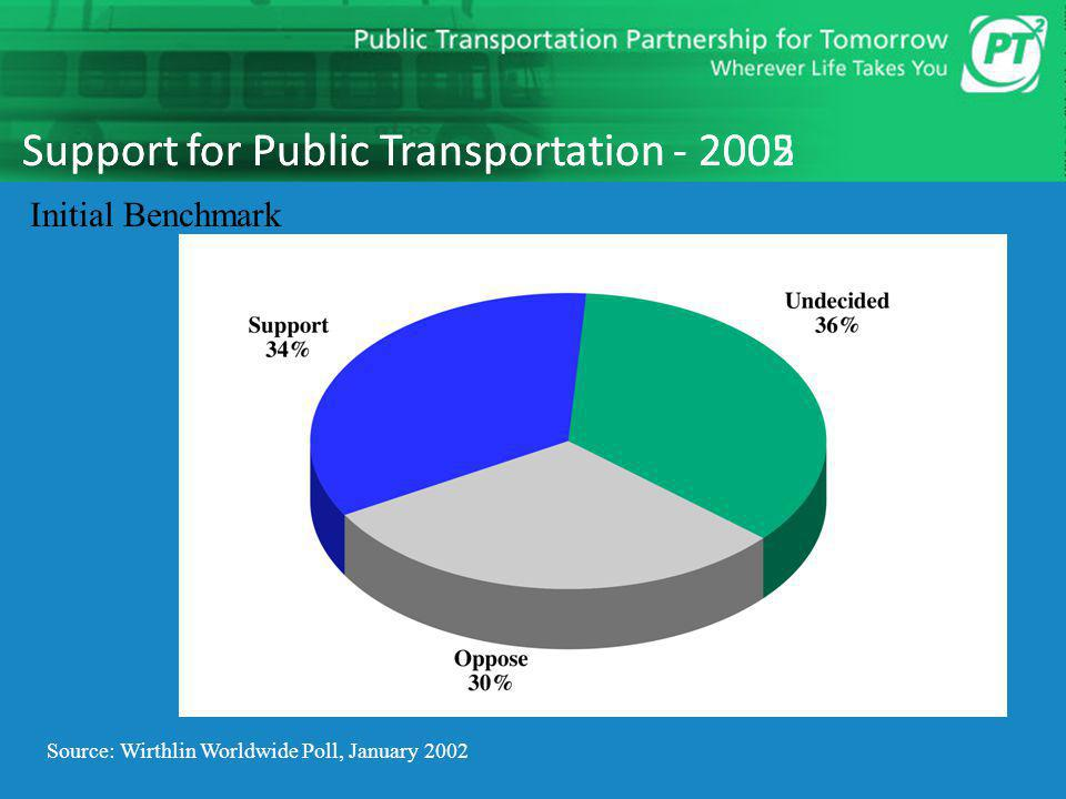 16 Support for Public Transportation - 2002 Source: Wirthlin Worldwide Poll, January 2002 Initial Benchmark Support for Public Transportation - 2005