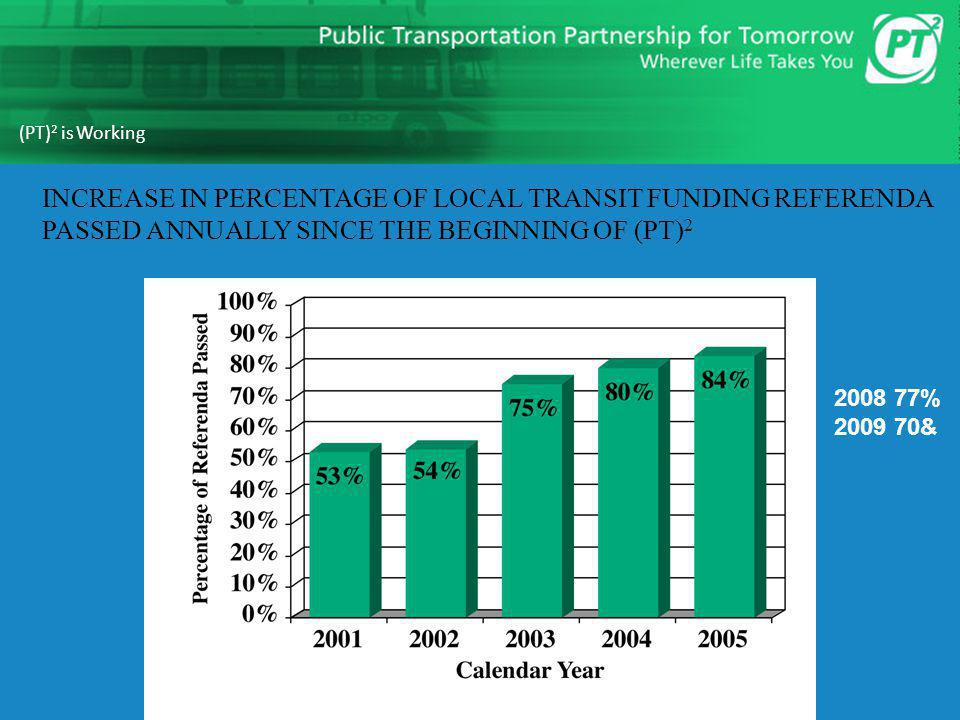 Heart + Mind STRATEGIES 18 (PT) 2 is Working INCREASE IN PERCENTAGE OF LOCAL TRANSIT FUNDING REFERENDA PASSED ANNUALLY SINCE THE BEGINNING OF (PT) 2 2