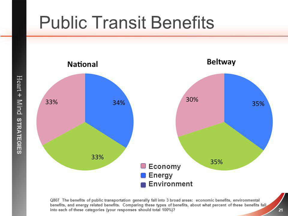Heart + Mind STRATEGIES 21 Public Transit Benefits Q807 The benefits of public transportation generally fall into 3 broad areas: economic benefits, en