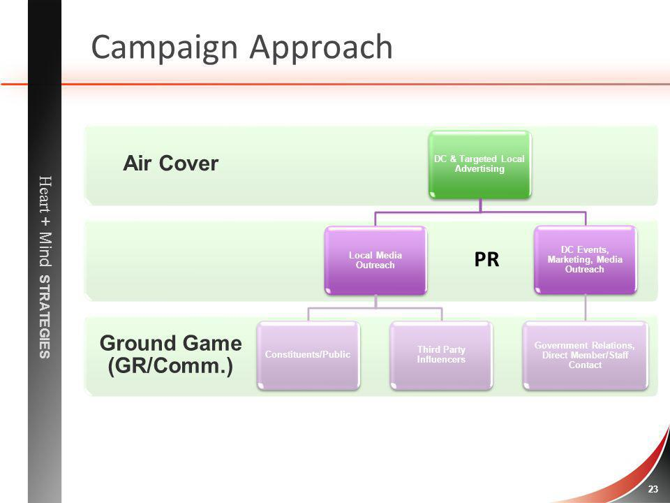 Heart + Mind STRATEGIES 23 Campaign Approach Ground Game (GR/Comm.) Air Cover DC & Targeted Local Advertising Local Media Outreach Constituents/Public