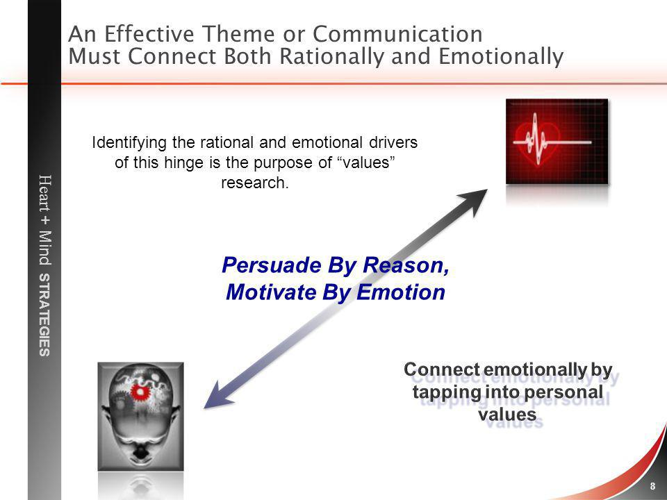 Heart + Mind STRATEGIES 9 Emotional Benefits/Consequences (Emotional or social consequences derived from the functional consequences) Emotional Benefits/Consequences (Emotional or social consequences derived from the functional consequences) Attributes (Lifes needs/wants) Attributes (Lifes needs/wants) Personal Values (Stable, enduring personal goals) Emotional Level How AARP identifies with the stakeholders feelings and personal experience to elicit emotional responses aligned with the consumers core values, needs, and wants.