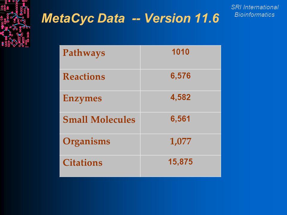 SRI International Bioinformatics MetaCyc Data -- Version 11.6 Pathways 1010 Reactions 6,576 Enzymes 4,582 Small Molecules 6,561 Organisms1,077 Citations 15,875