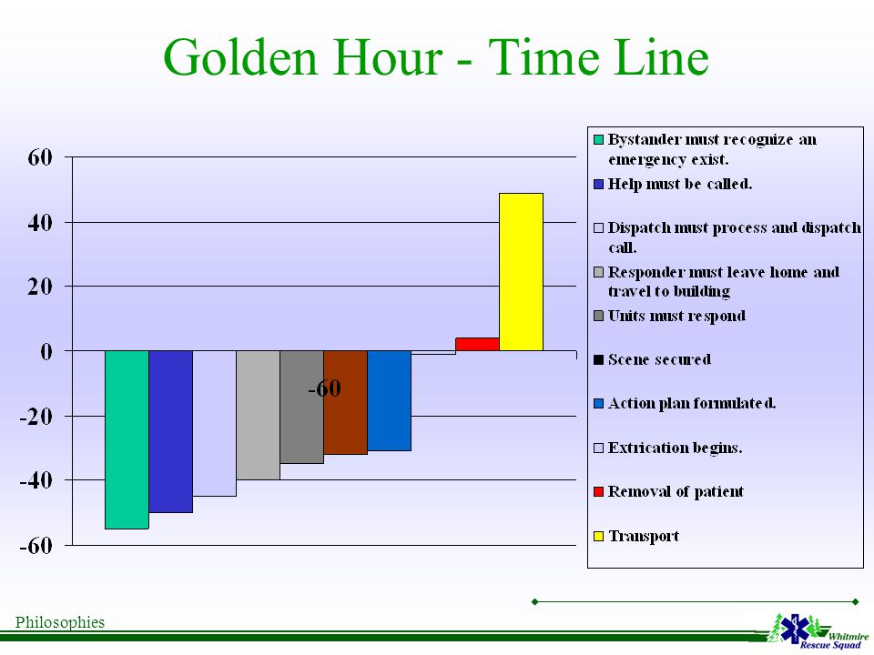 Philosophies Golden Hour - Time Line