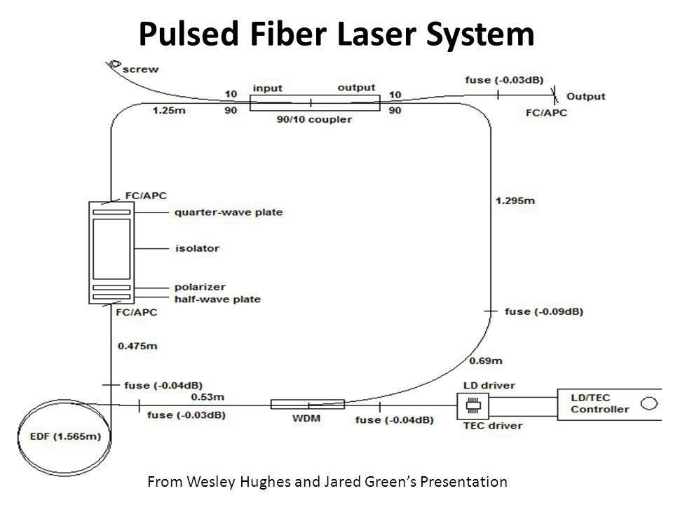 Pulsed Fiber Laser System From Wesley Hughes and Jared Greens Presentation
