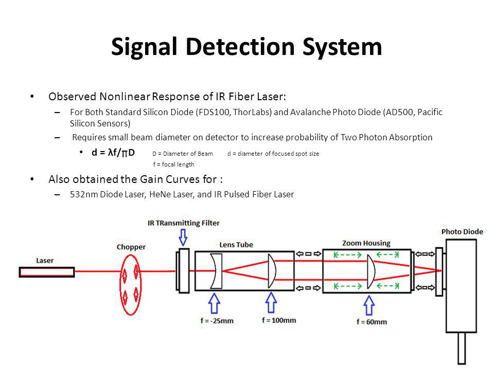 Signal Detection System Observed Nonlinear Response of IR Fiber Laser: – For Both Standard Silicon Diode (FDS100, ThorLabs) and Avalanche Photo Diode