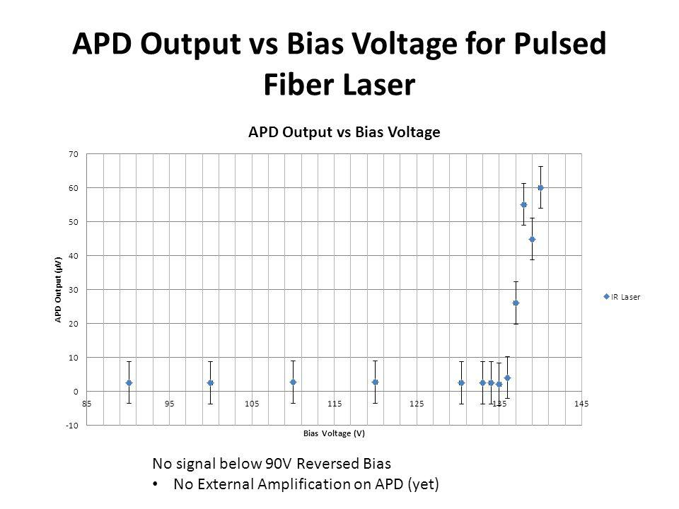 APD Output vs Bias Voltage for Pulsed Fiber Laser No signal below 90V Reversed Bias No External Amplification on APD (yet)