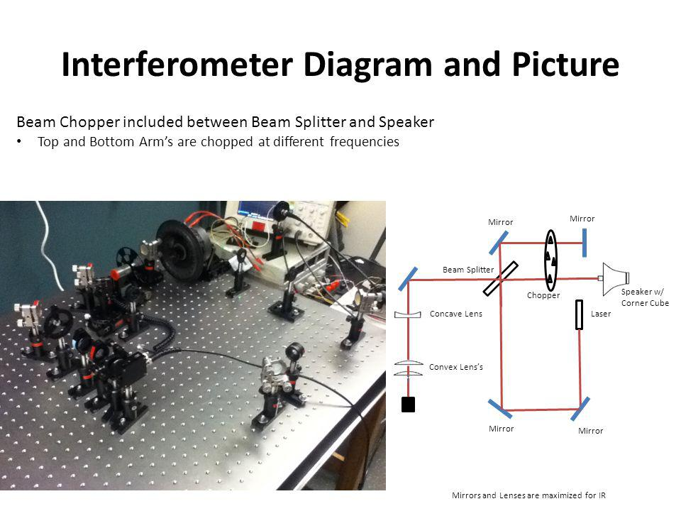 Interferometer Diagram and Picture Concave Lens Convex Lenss Laser Mirror Speaker w/ Corner Cube Mirrors and Lenses are maximized for IR Beam Splitter