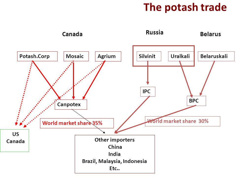 The potash trade Canpotex Potash.CorpMosaic Agrium UralkaliSilvinit IPC Belaruskali BPC US Canada Other importers China India Brazil, Malaysia, Indone