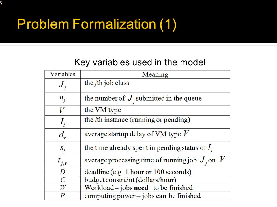 Key variables used in the model
