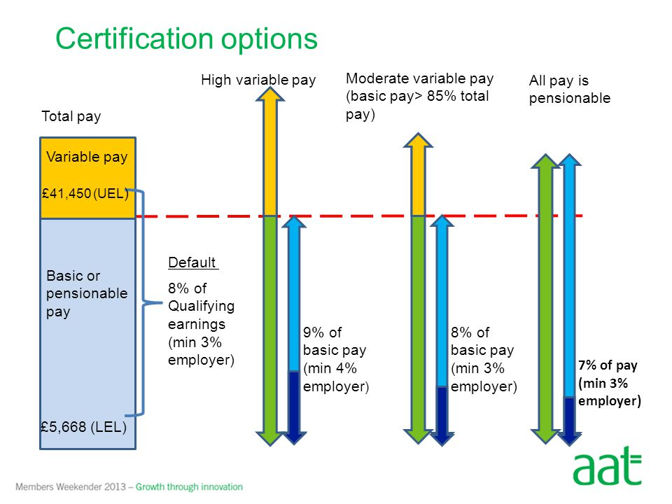 Certification options 7% of pay (min 3% employer) 9% of basic pay (min 4% employer ) 8% of basic pay (min 3% employer) Moderate variable pay (basic pay> 85% total pay) High variable pay All pay is pensionable Total pay Basic or pensionable pay 8% of Qualifying earnings (min 3% employer) Default Variable pay £5,668 (LEL) £41,450 (UEL )