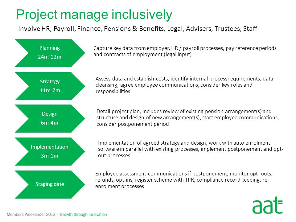 Project manage inclusively Planning 24m-12m Strategy 11m-7m Design 6m-4m Implementation 3m-1m Staging date Capture key data from employer, HR / payroll processes, pay reference periods and contracts of employment (legal input) Assess data and establish costs, identify internal process requirements, data cleansing, agree employee communications, consider key roles and responsibilities Detail project plan, includes review of existing pension arrangement(s) and structure and design of new arrangement(s), start employee communications, consider postponement period Implementation of agreed strategy and design, work with auto enrolment software in parallel with existing processes, implement postponement and opt- out processes Employee assessment communications if postponement, monitor opt- outs, refunds, opt-ins, register scheme with TPR, compliance record keeping, re- enrolment processes Involve HR, Payroll, Finance, Pensions & Benefits, Legal, Advisers, Trustees, Staff