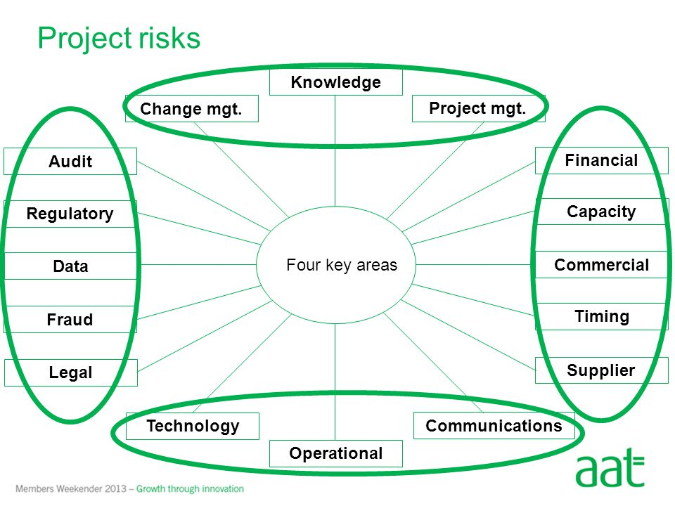Project risks Financial Project mgt. Commercial Data Change mgt.