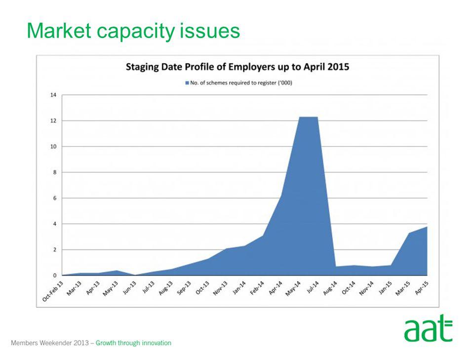 Market capacity issues