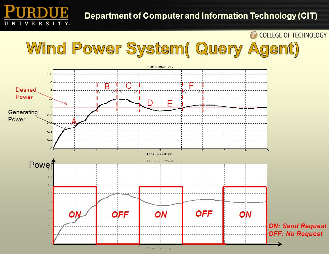 Department of Computer and Information Technology (CIT) A B C D E F Power ONOFFON OFF ON: Send Request OFF: No Request Desired Power Generating Power
