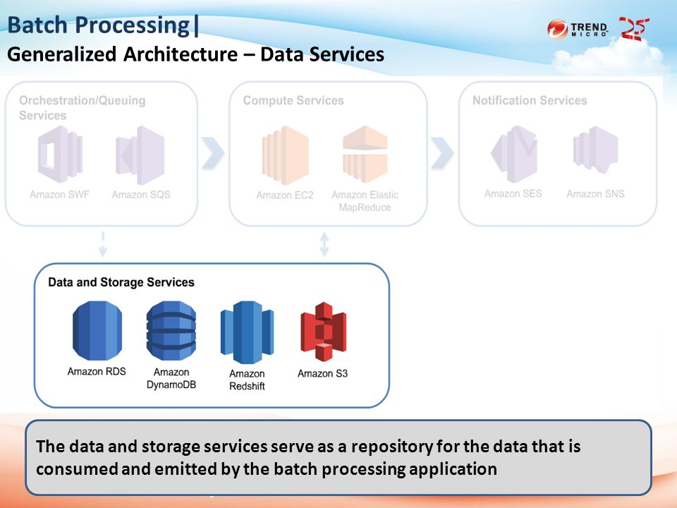 2013 Trend Micro 25th Anniversary 2014/6/111 Batch Processing| Generalized Architecture – Data Services The data and storage services serve as a repository for the data that is consumed and emitted by the batch processing application