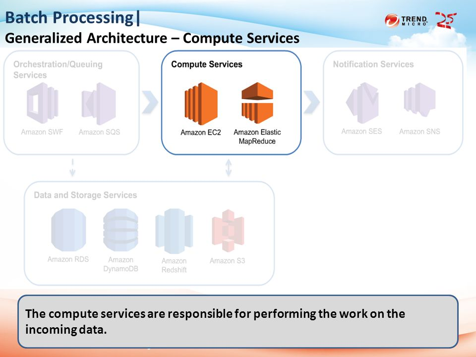 2013 Trend Micro 25th Anniversary 2014/6/112 Batch Processing| Generalized Architecture – Compute Services The compute services are responsible for performing the work on the incoming data.