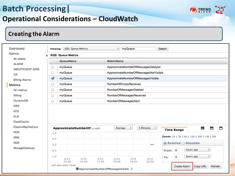 2013 Trend Micro 25th Anniversary 2014/6/129 Batch Processing| Operational Considerations – CloudWatch Creating the Alarm