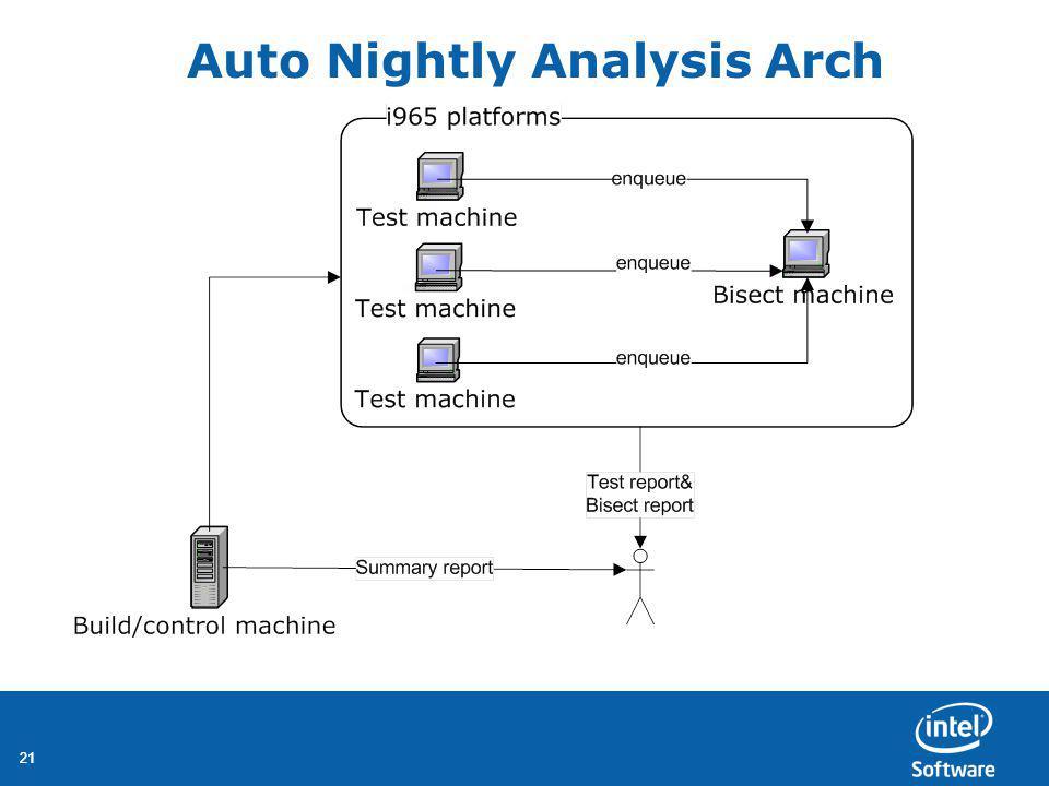 21 Auto Nightly Analysis Arch