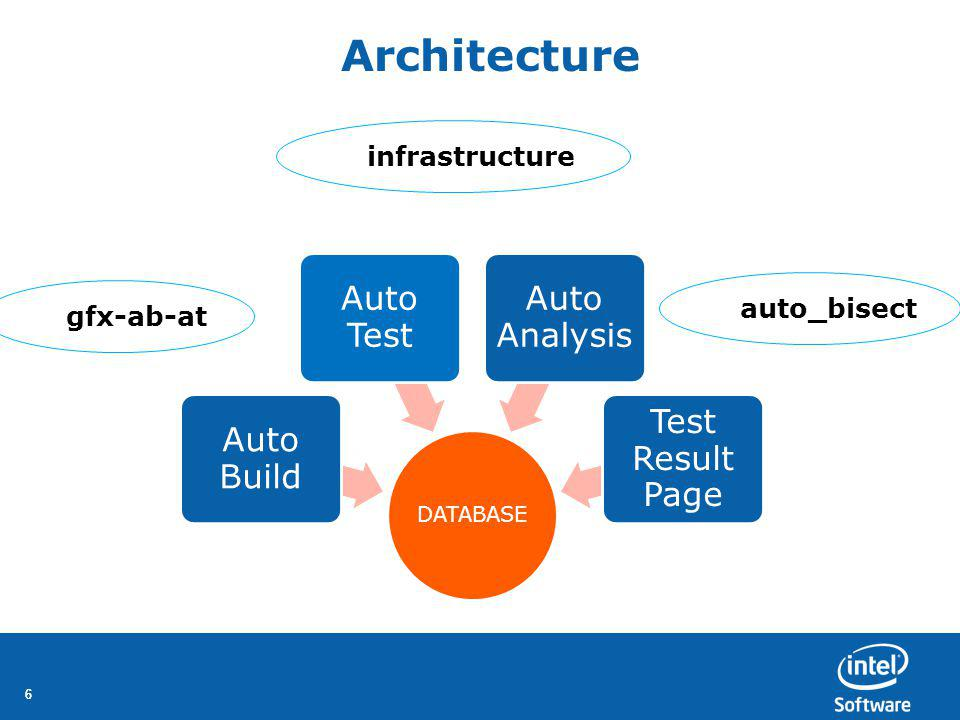 66 Architecture DATABASE Auto Build Auto Test Auto Analysis Test Result Page gfx-ab-at infrastructure auto_bisect
