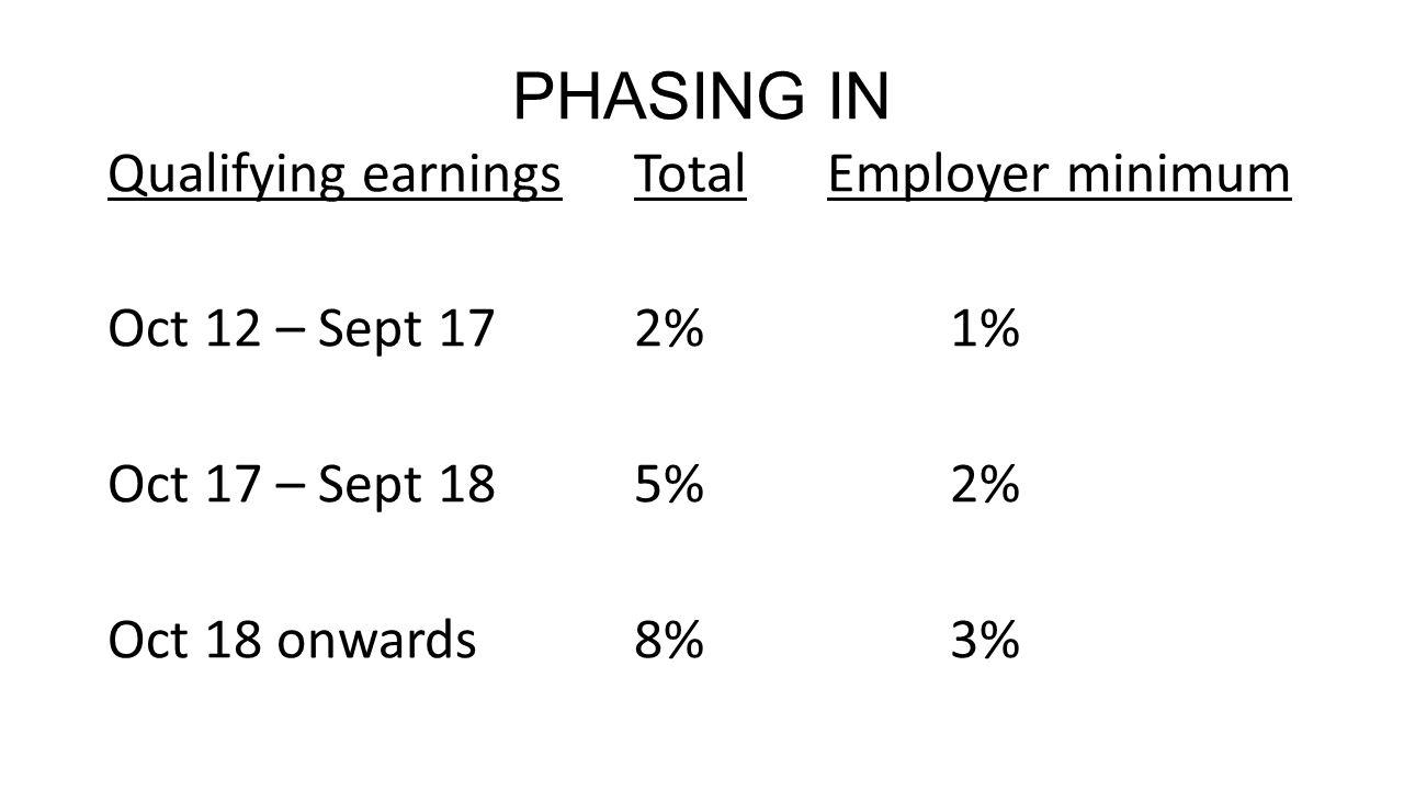 PHASING IN Qualifying earningsTotal Employer minimum Oct 12 – Sept 172%1% Oct 17 – Sept 185%2% Oct 18 onwards8%3%