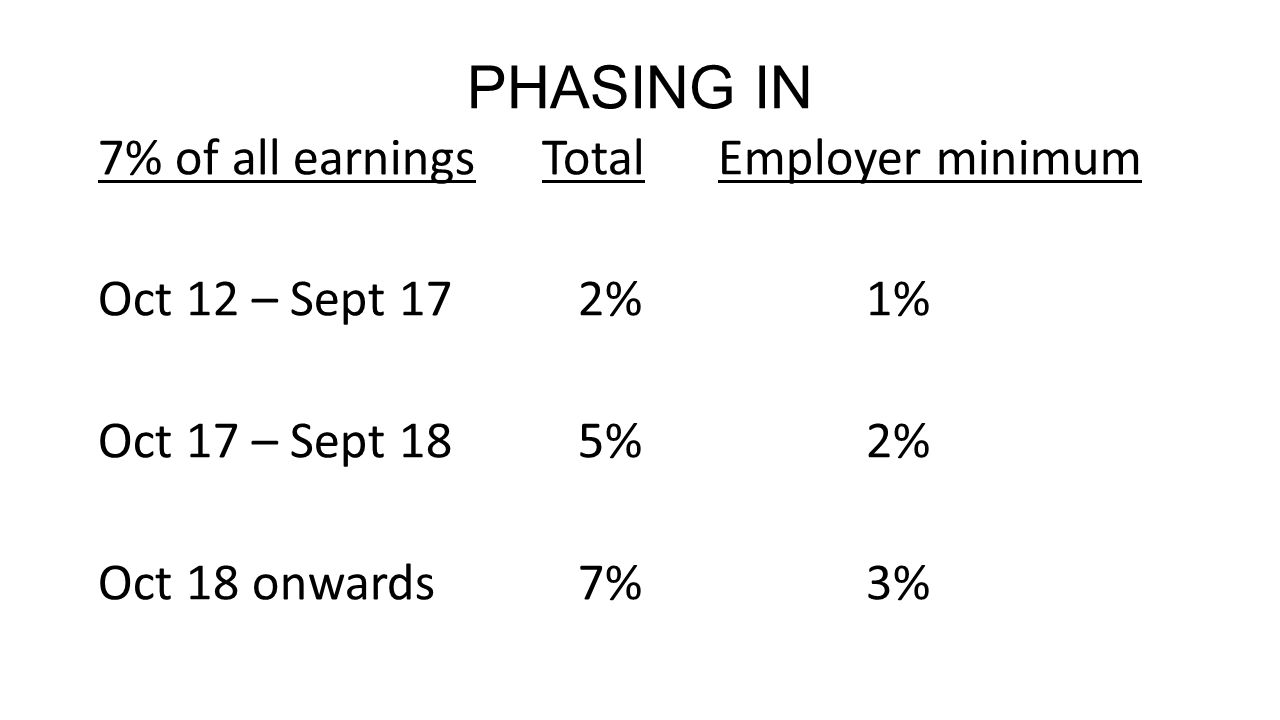 PHASING IN 7% of all earnings Total Employer minimum Oct 12 – Sept 172%1% Oct 17 – Sept 185%2% Oct 18 onwards7%3%