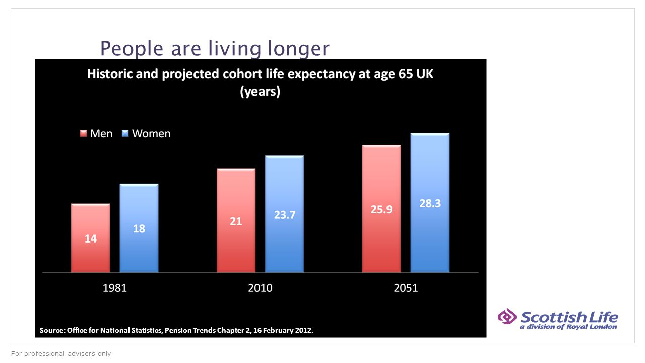 For professional advisers only People are living longer Source: Office for National Statistics, Pension Trends Chapter 2, 16 February 2012.