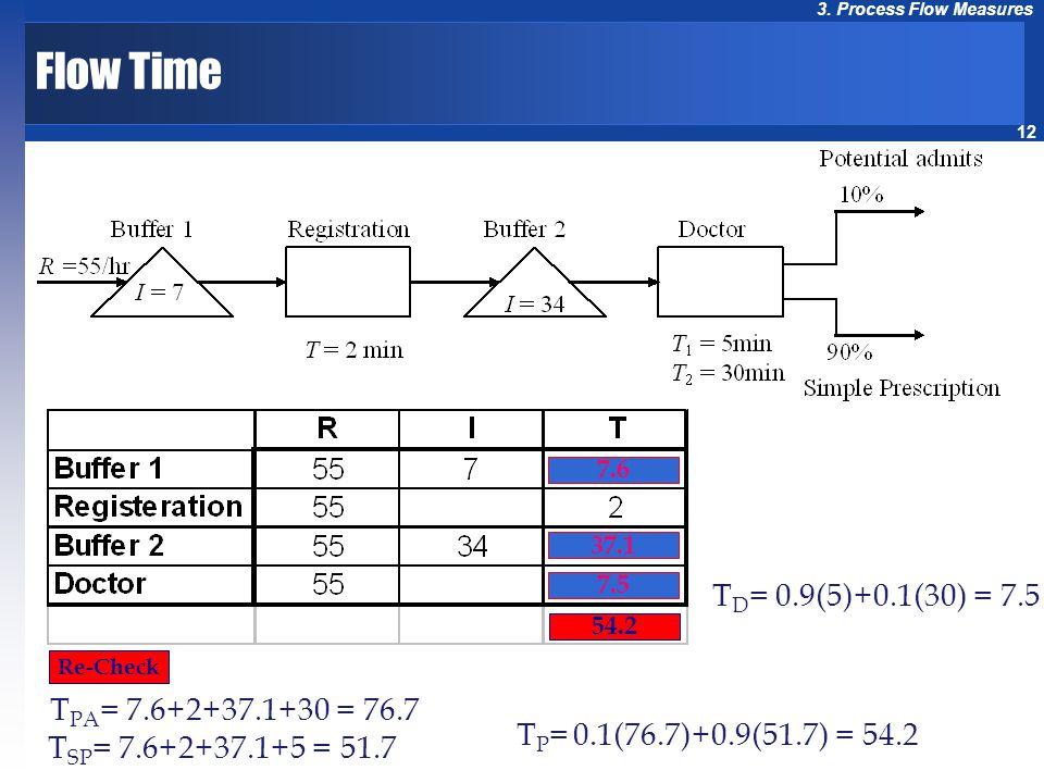 12 3. Process Flow Measures Re-Check 7.6 7.5 37.1 54.2 T D = 0.9(5)+0.1(30) = 7.5 T SP = 7.6+2+37.1+5 = 51.7 T P = 0.1(76.7)+0.9(51.7) = 54.2 Flow Tim