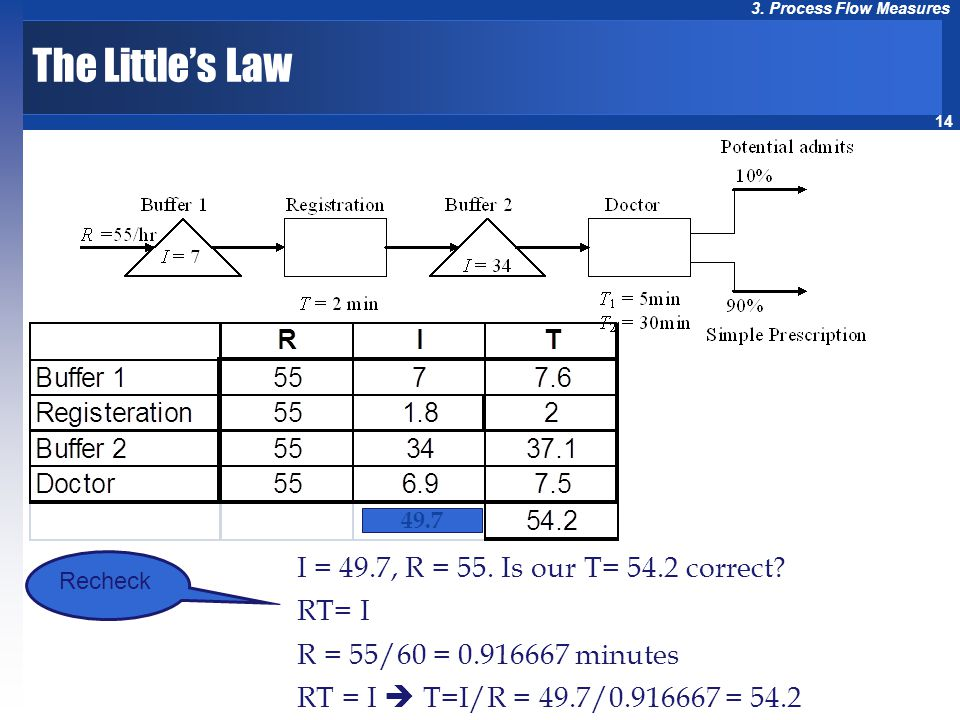 14 3. Process Flow Measures 49.7 I = 49.7, R = 55. Is our T= 54.2 correct? RT= I R = 55/60 = 0.916667 minutes RT = I T=I/R = 49.7/0.916667 = 54.2 Rech