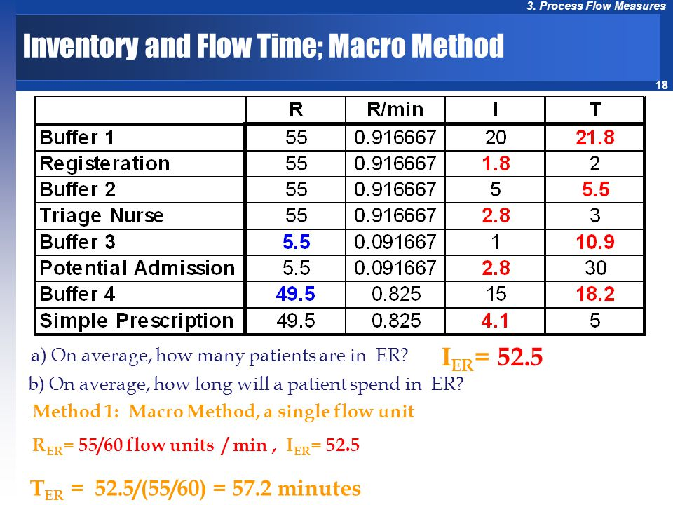 18 3.Process Flow Measures I ER = 52.5 a) On average, how many patients are in ER.