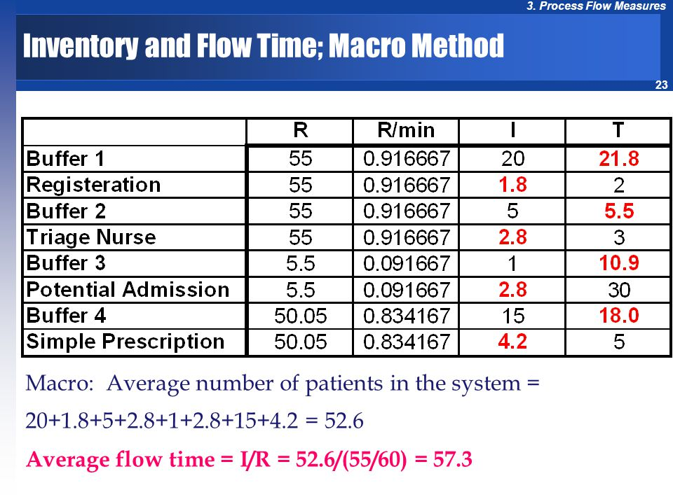 23 3. Process Flow Measures Macro: Average number of patients in the system = 20+1.8+5+2.8+1+2.8+15+4.2 = 52.6 Average flow time = I/R = 52.6/(55/60)