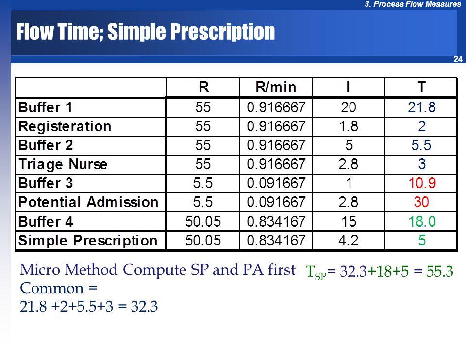 24 3. Process Flow Measures Micro Method Compute SP and PA first Common = 21.8 +2+5.5+3 = 32.3 T SP = 32.3+18+5 = 55.3 Flow Time; Simple Prescription