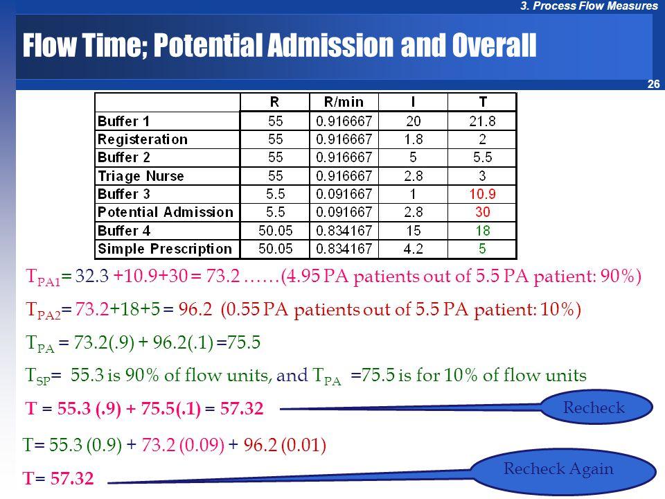 26 3. Process Flow Measures Recheck T= 55.3 (0.9) + 73.2 (0.09) + 96.2 (0.01) T= 57.32 T PA1 = 32.3 +10.9+30 = 73.2 ……(4.95 PA patients out of 5.5 PA