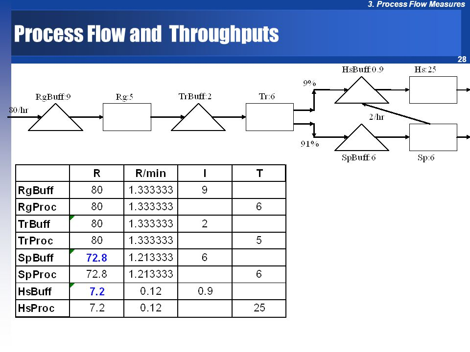 28 3. Process Flow Measures Process Flow and Throughputs
