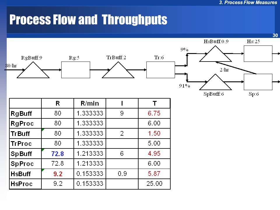 30 3. Process Flow Measures Process Flow and Throughputs